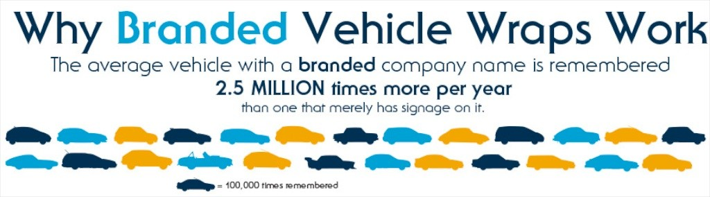 Infographics_Header_Why Vehicle Wraps Work