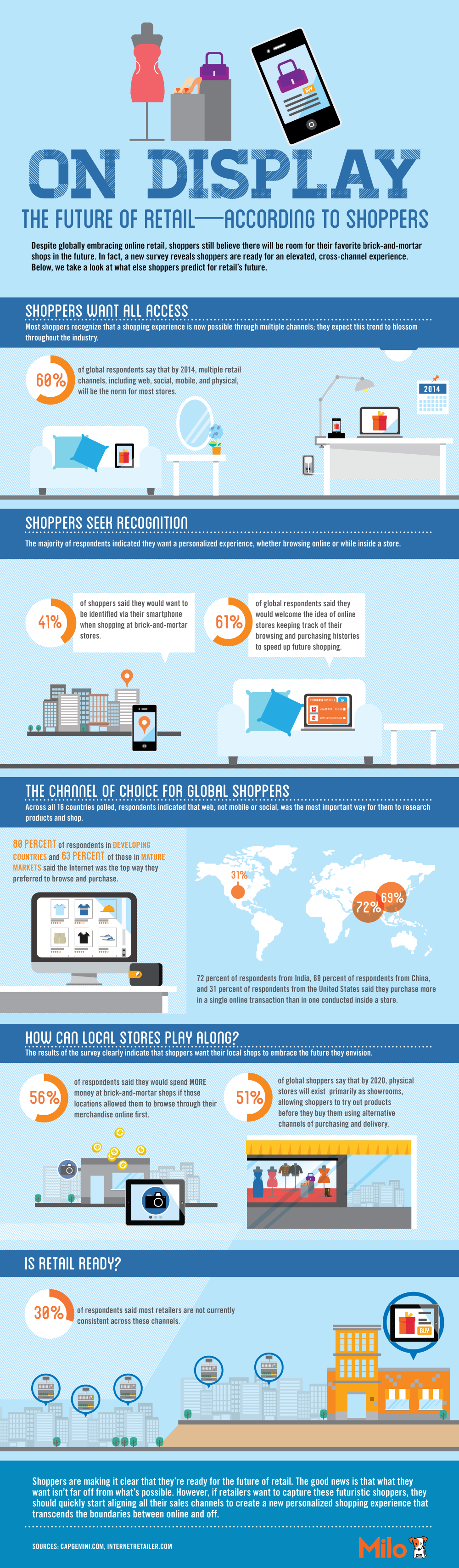 Infographic - The Future of Retail
