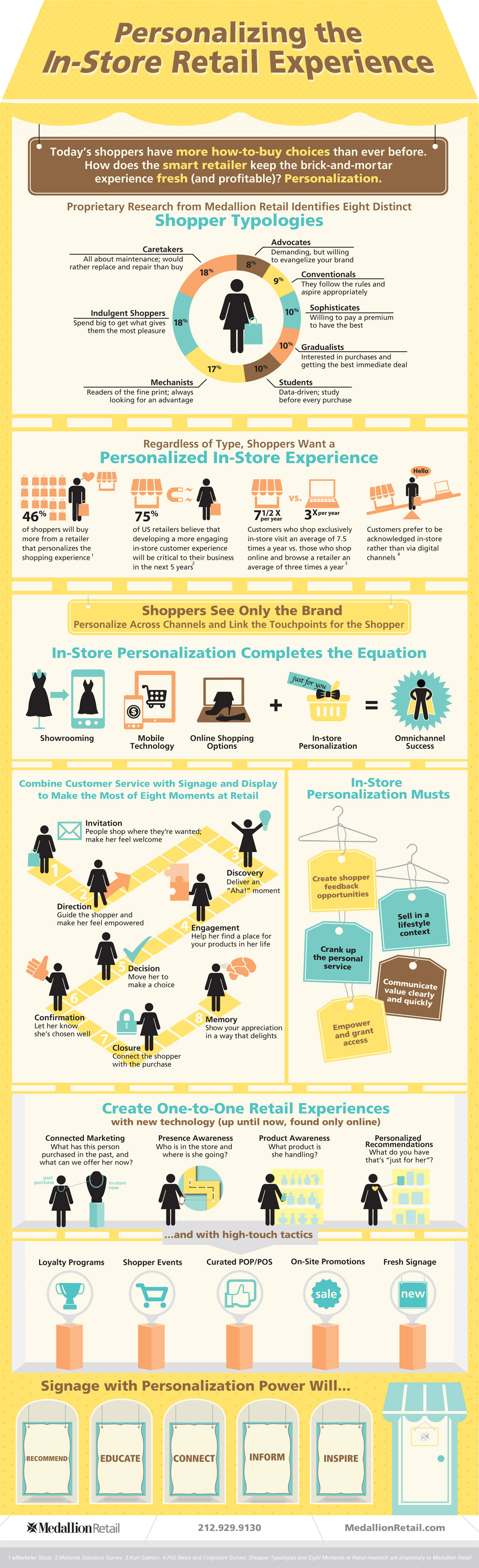 Retail Its Personal - Infographic